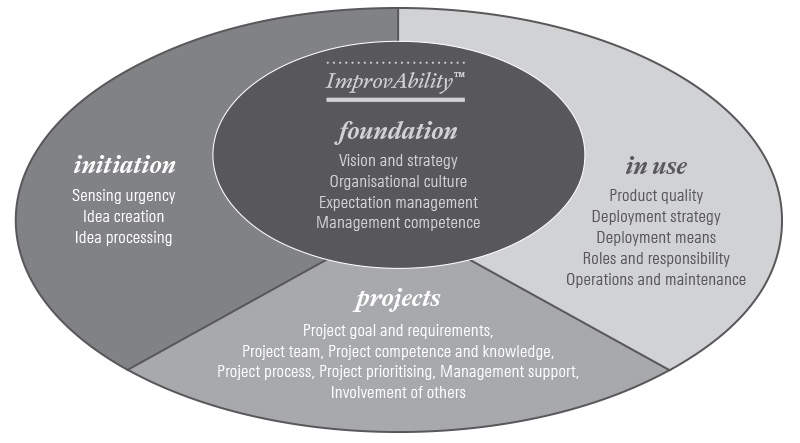 ImprovAbility-model